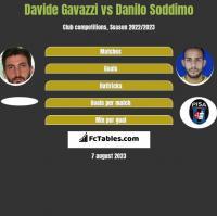 Davide Gavazzi vs Danilo Soddimo h2h player stats