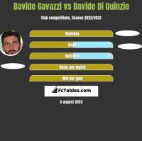 Davide Gavazzi vs Davide Di Quinzio h2h player stats