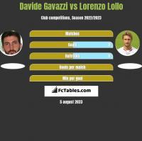 Davide Gavazzi vs Lorenzo Lollo h2h player stats