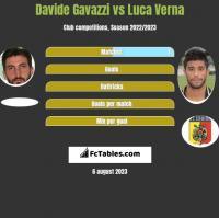 Davide Gavazzi vs Luca Verna h2h player stats