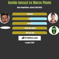 Davide Gavazzi vs Marco Pinato h2h player stats