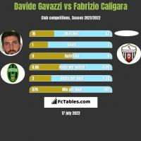 Davide Gavazzi vs Fabrizio Caligara h2h player stats