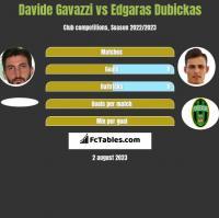 Davide Gavazzi vs Edgaras Dubickas h2h player stats