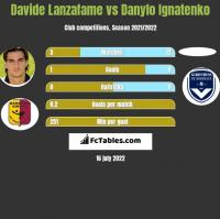 Davide Lanzafame vs Danylo Ignatenko h2h player stats