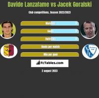 Davide Lanzafame vs Jacek Goralski h2h player stats