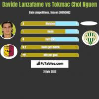 Davide Lanzafame vs Tokmac Chol Nguen h2h player stats