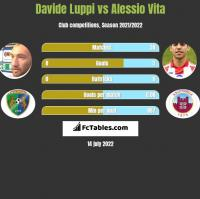 Davide Luppi vs Alessio Vita h2h player stats