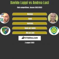Davide Luppi vs Andrea Luci h2h player stats