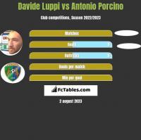 Davide Luppi vs Antonio Porcino h2h player stats