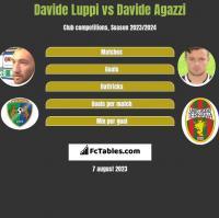 Davide Luppi vs Davide Agazzi h2h player stats