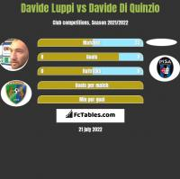 Davide Luppi vs Davide Di Quinzio h2h player stats