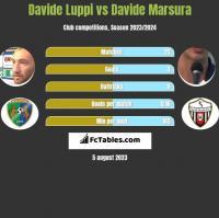 Davide Luppi vs Davide Marsura h2h player stats