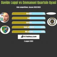 Davide Luppi vs Emmanuel Quartsin Gyasi h2h player stats