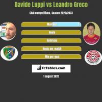 Davide Luppi vs Leandro Greco h2h player stats
