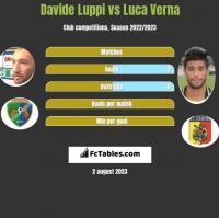 Davide Luppi vs Luca Verna h2h player stats