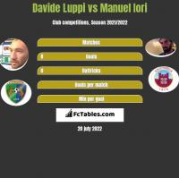Davide Luppi vs Manuel Iori h2h player stats