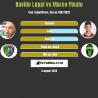 Davide Luppi vs Marco Pinato h2h player stats