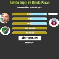 Davide Luppi vs Nicola Pavan h2h player stats