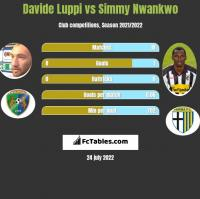 Davide Luppi vs Simmy Nwankwo h2h player stats