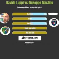 Davide Luppi vs Giuseppe Mastinu h2h player stats