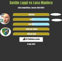 Davide Luppi vs Luca Maniero h2h player stats