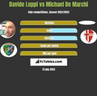 Davide Luppi vs Michael De Marchi h2h player stats