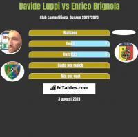 Davide Luppi vs Enrico Brignola h2h player stats