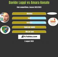 Davide Luppi vs Amara Konate h2h player stats