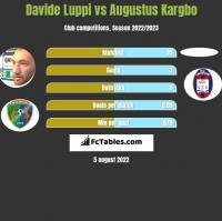 Davide Luppi vs Augustus Kargbo h2h player stats