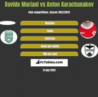 Davide Mariani vs Anton Karachanakov h2h player stats