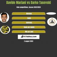 Davide Mariani vs Darko Tasevski h2h player stats