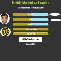 Davide Mariani vs Evandro h2h player stats
