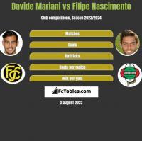 Davide Mariani vs Filipe Nascimento h2h player stats