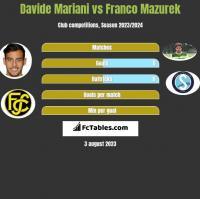 Davide Mariani vs Franco Mazurek h2h player stats