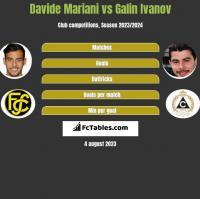 Davide Mariani vs Galin Ivanov h2h player stats