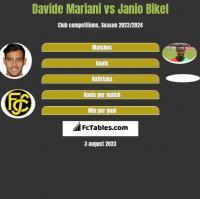 Davide Mariani vs Janio Bikel h2h player stats