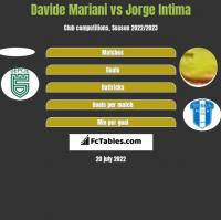 Davide Mariani vs Jorge Intima h2h player stats