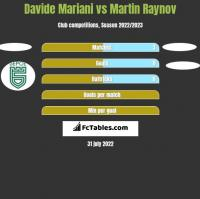 Davide Mariani vs Martin Raynov h2h player stats