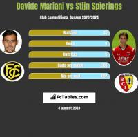 Davide Mariani vs Stijn Spierings h2h player stats