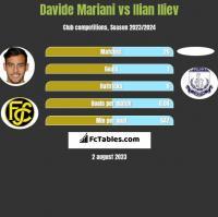 Davide Mariani vs Ilian Iliev h2h player stats