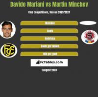 Davide Mariani vs Martin Minchev h2h player stats