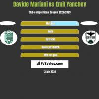 Davide Mariani vs Emil Yanchev h2h player stats