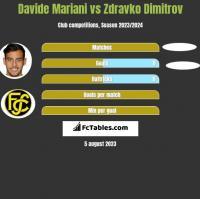 Davide Mariani vs Zdravko Dimitrov h2h player stats