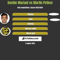 Davide Mariani vs Martin Petkov h2h player stats