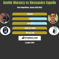 Davide Marsura vs Alessandro Capello h2h player stats