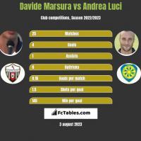 Davide Marsura vs Andrea Luci h2h player stats