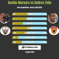 Davide Marsura vs Andres Tello h2h player stats