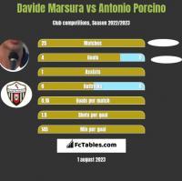 Davide Marsura vs Antonio Porcino h2h player stats
