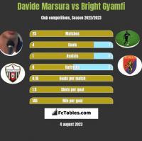 Davide Marsura vs Bright Gyamfi h2h player stats