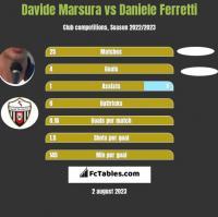 Davide Marsura vs Daniele Ferretti h2h player stats